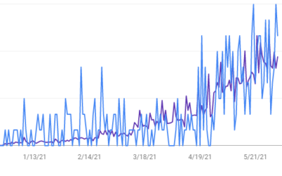 5275% increase in blog traffic after 6 months of SEO improvements